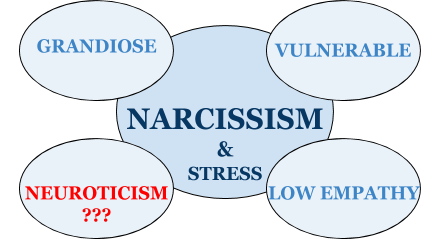 STRESS: LACK OF EMPATHY IN NARCISSISTS & NEUROTICISSISM?